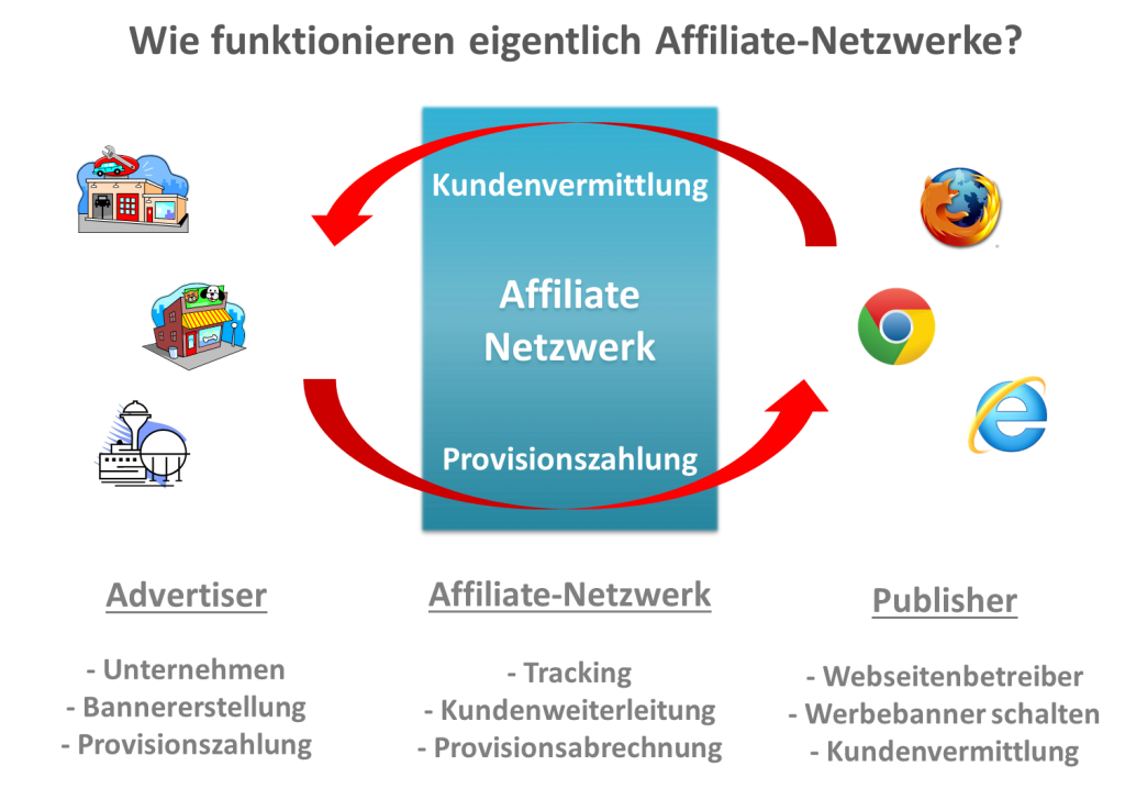 Wie-funktionieren-eigentlich-Affiliate-Netzwerke